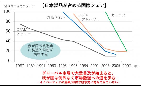 日本製品が占める国際シェア