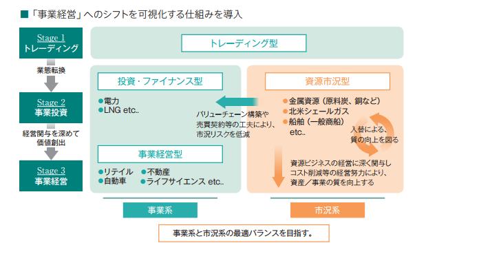 図「事業経営」へのシフトを可視化する仕組みを導入(三菱商事)