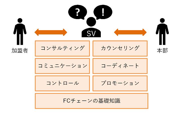 図:SVに必要な能力